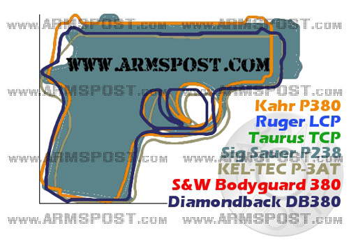 Sig Sauer P238 380 ACP Pocket Pistol Size Comparison DB380 P380 P3AT LCP P238 Bodyguard 380 TCP img2